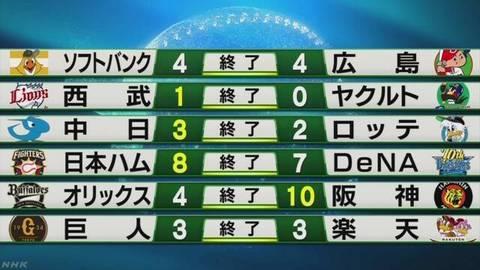 2003142346_プロ野球の結果.jpg
