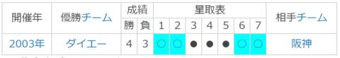 2003年日本シリーズ.PNG
