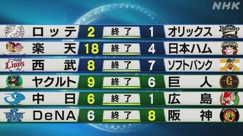 2006272300_プロ野球結果.jpg