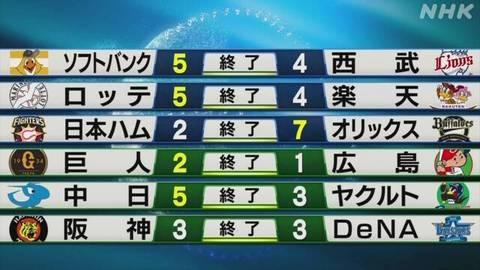 20200731_プロ野球結果.jpg