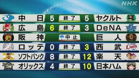 プロ野球の結果_2007082328_NHK.jpg