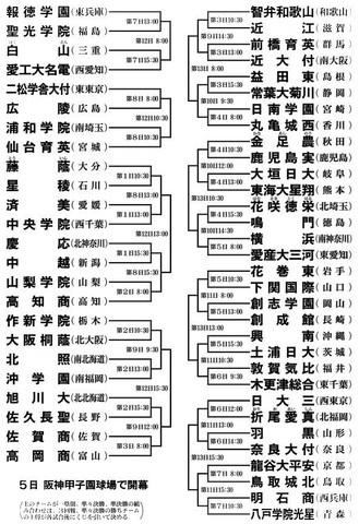 100回夏の甲子園組み合わせ.jpg