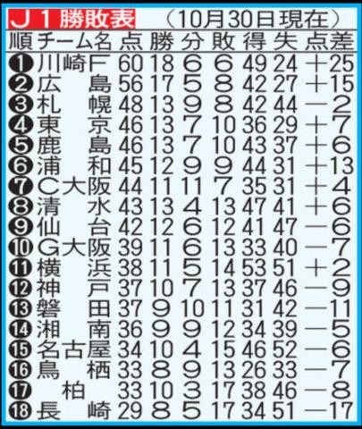 J1順位(20181030).PNG