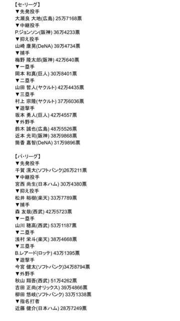 NPBオールスターファン投票2019最終結果.jpg